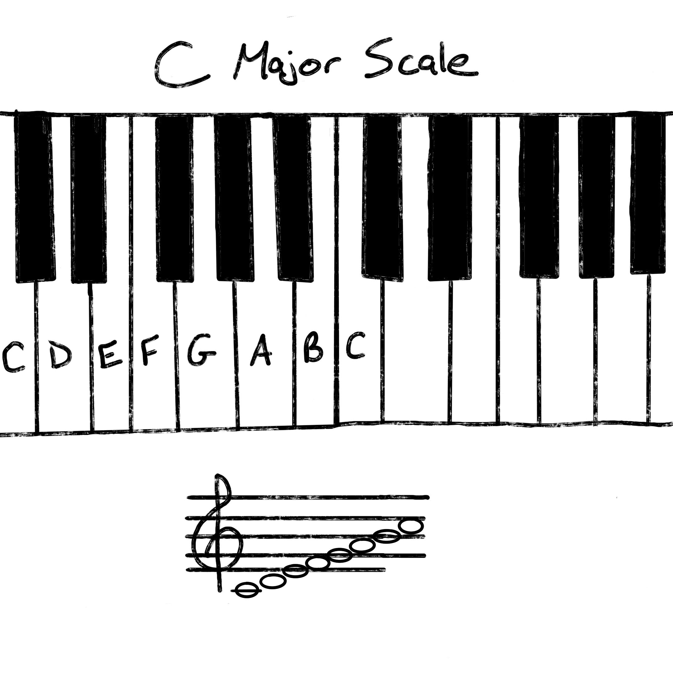 c major scale on keyboard