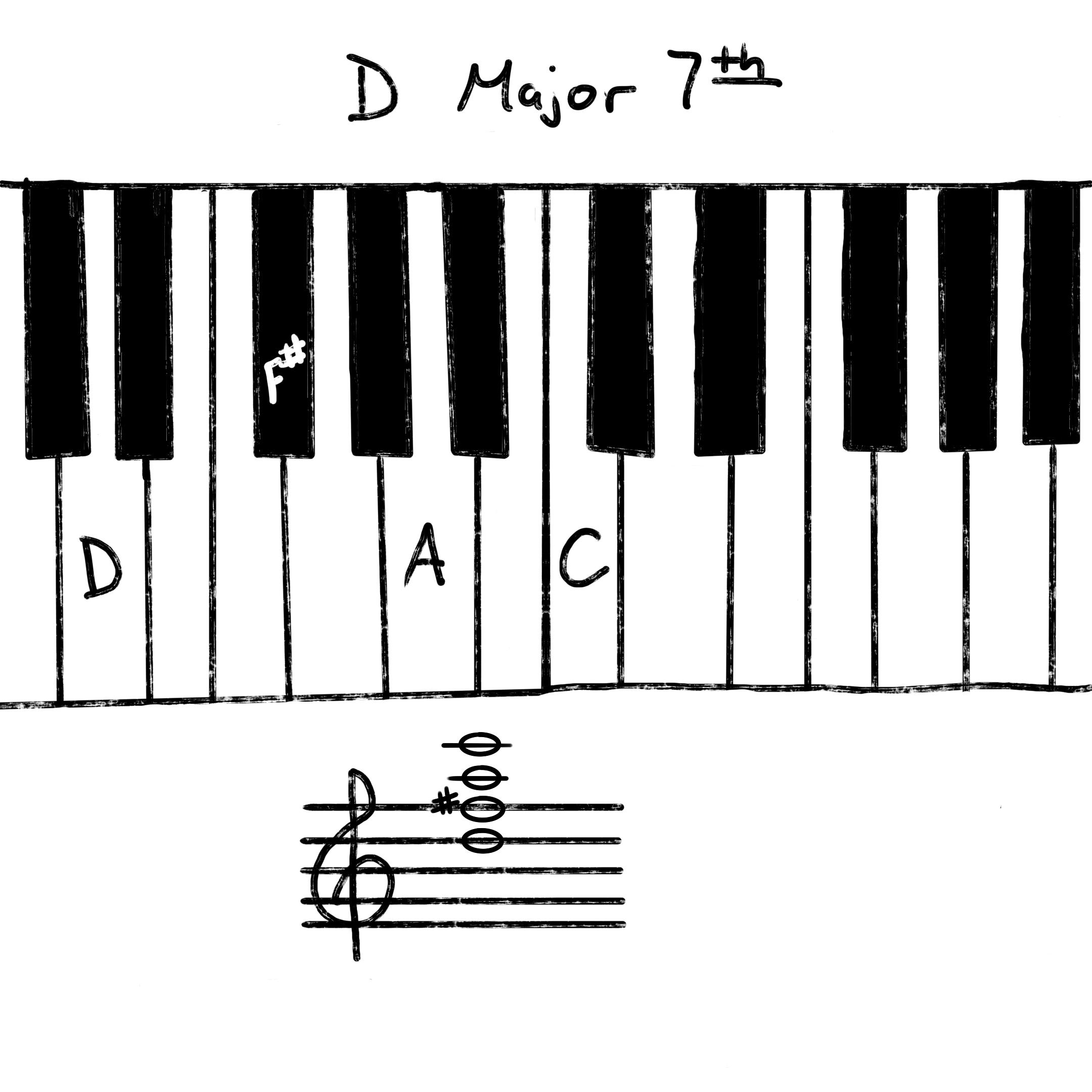 D major 7th