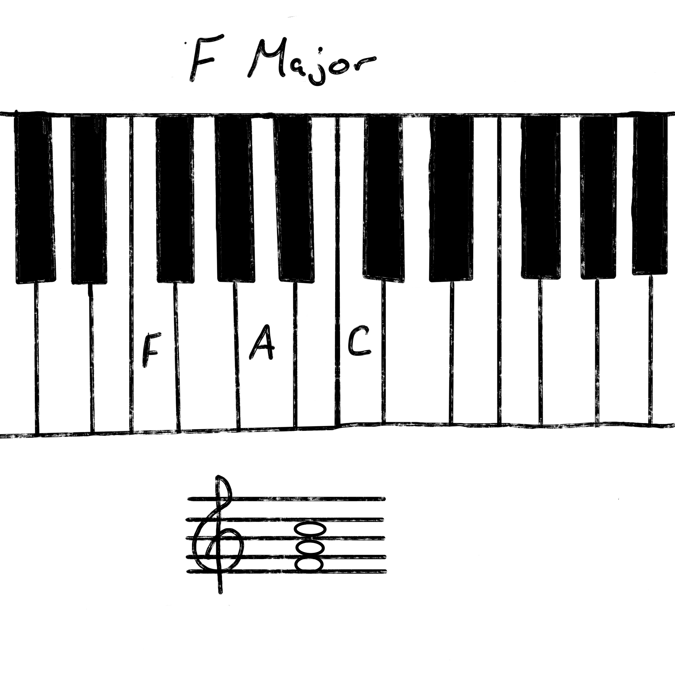 F Major Chords Everything To Master This Key   Music Maker Gear