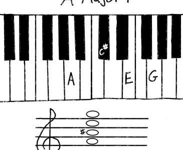A Major 7 Chord