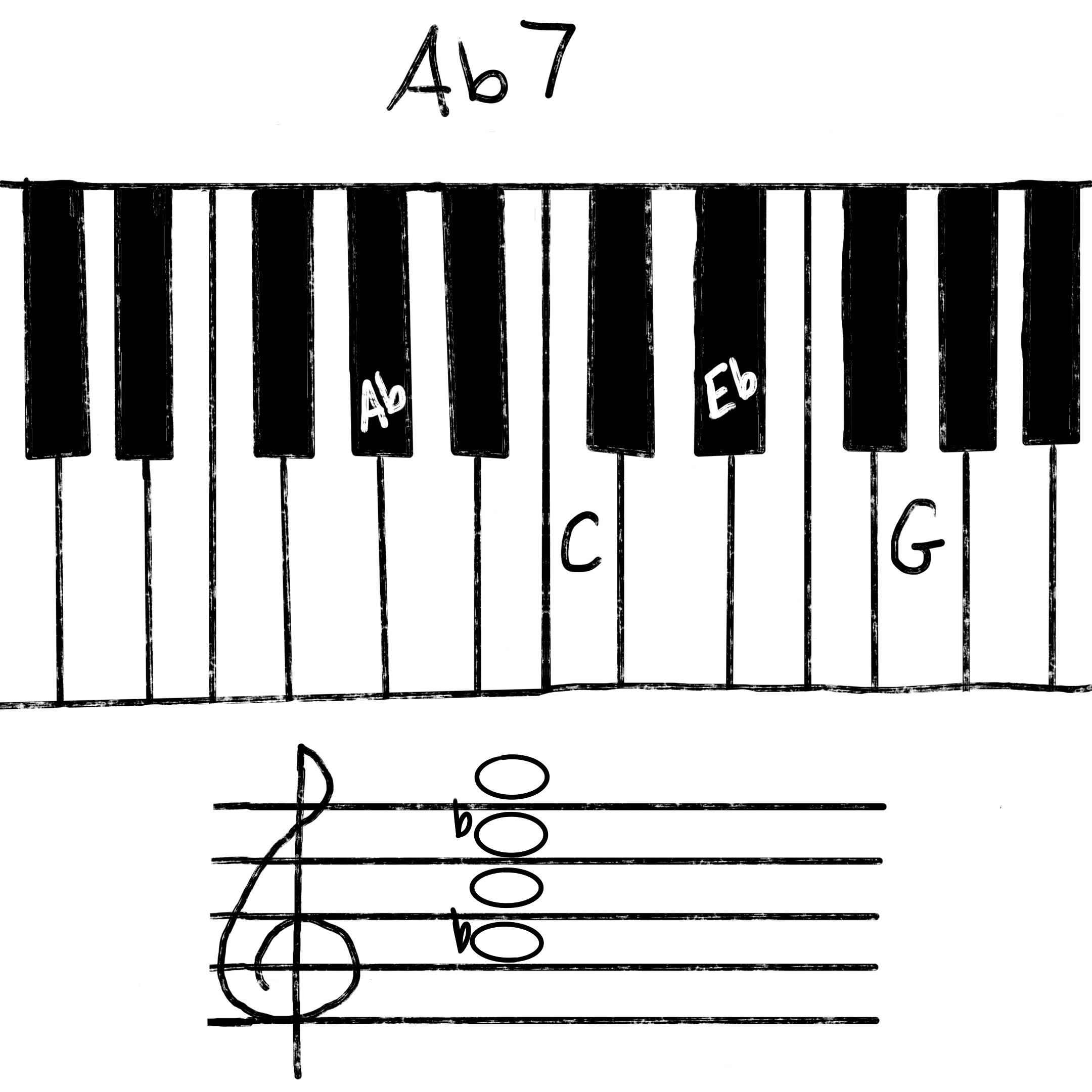Ab7 chord