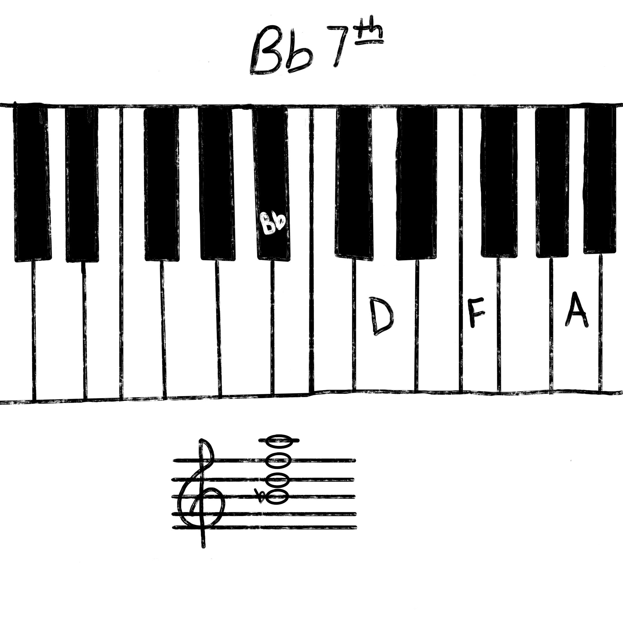 Bb7 chord