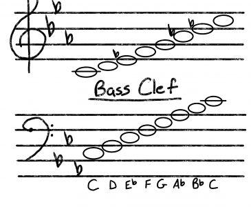 C Minor Music Staff