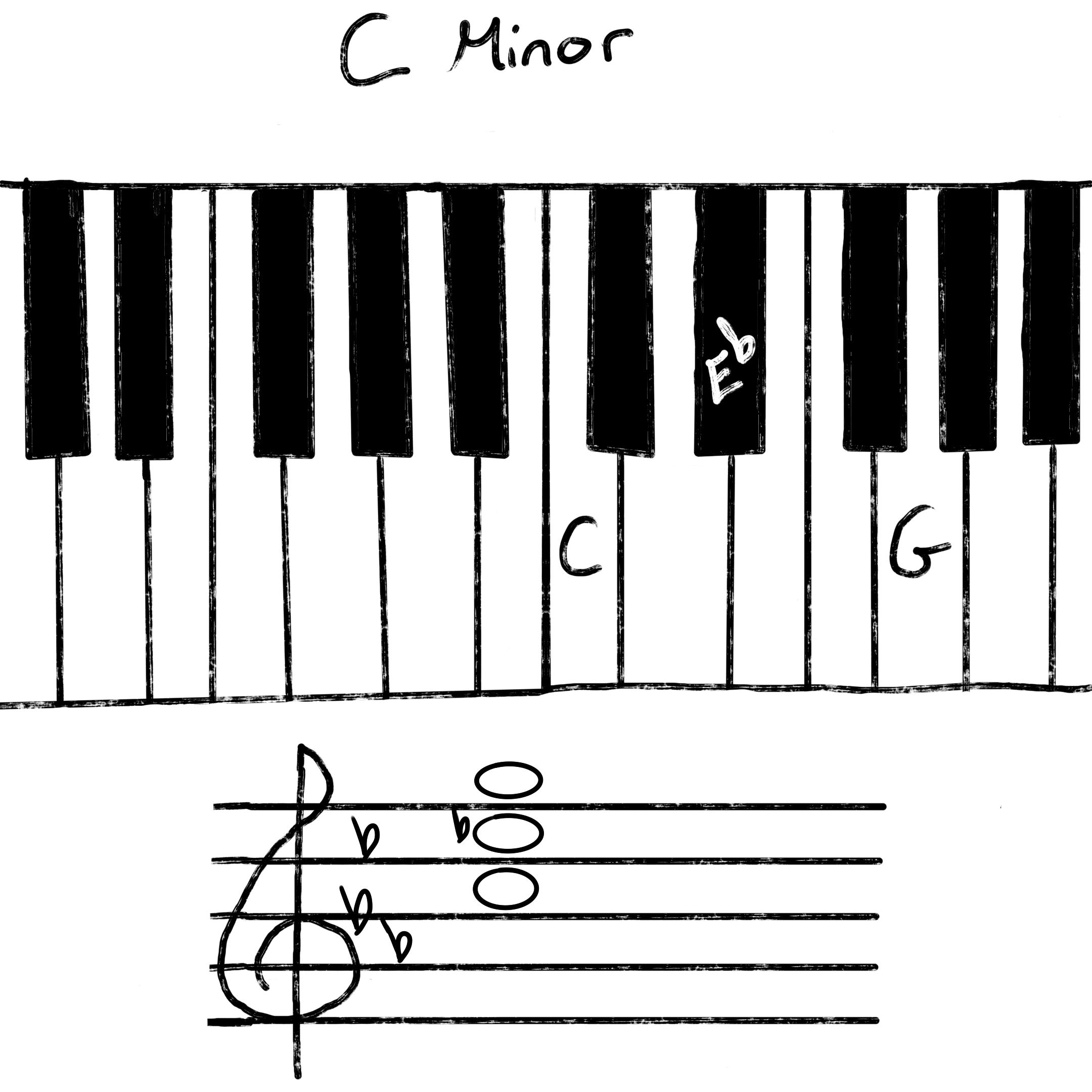Cm minor
