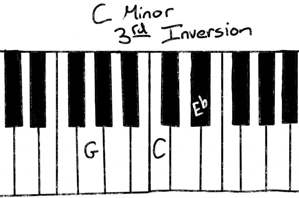 Cm third inversion
