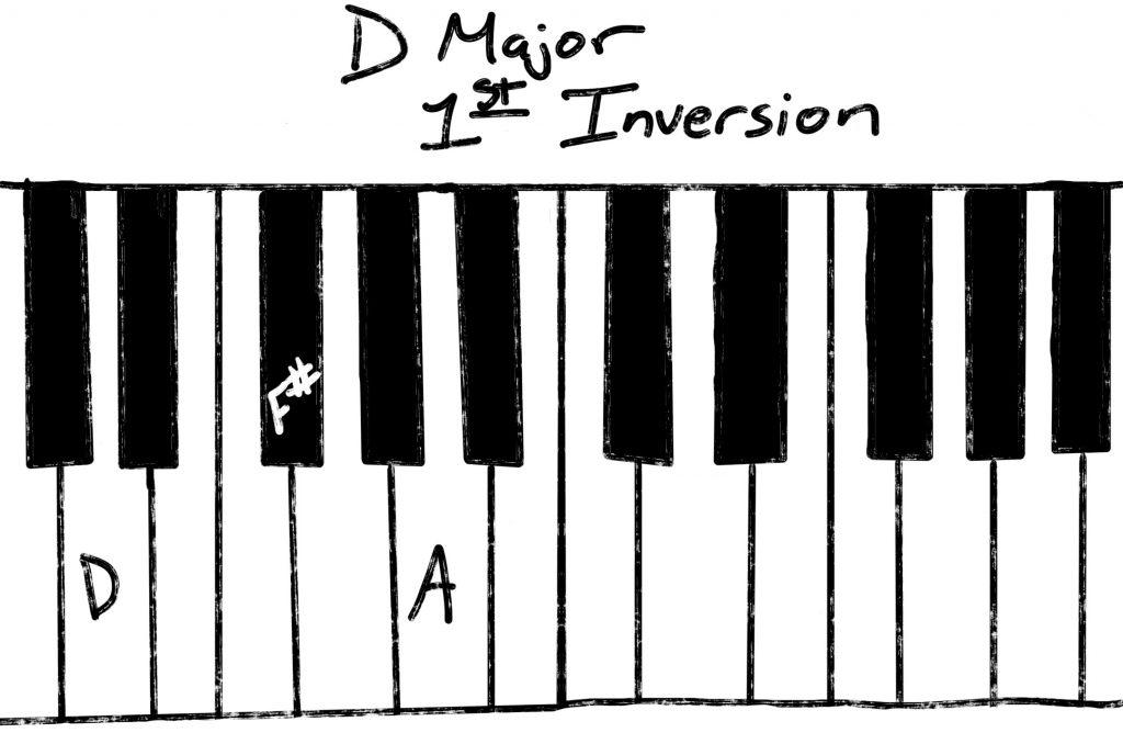 D Major first inversion