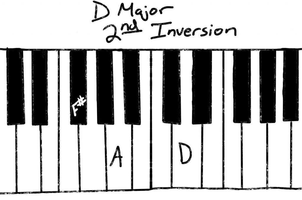 D Major second inversion