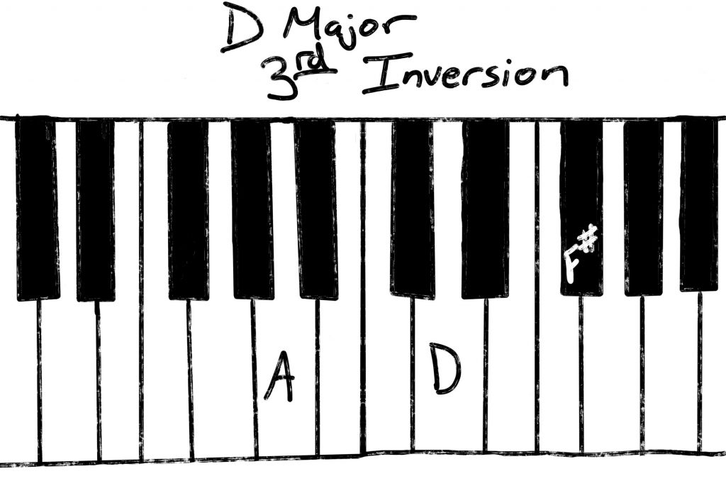 D Major third inversion
