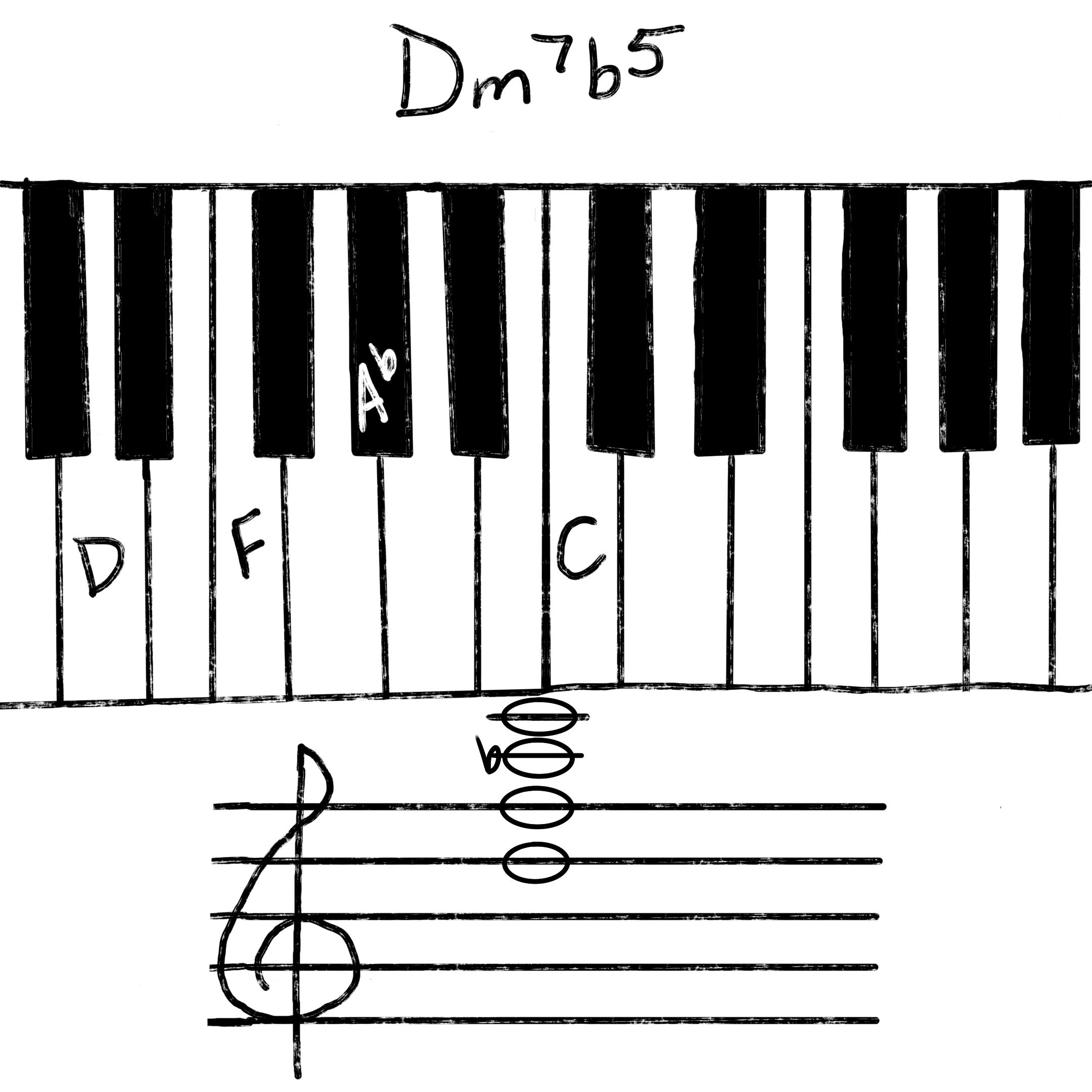 Dm7b5