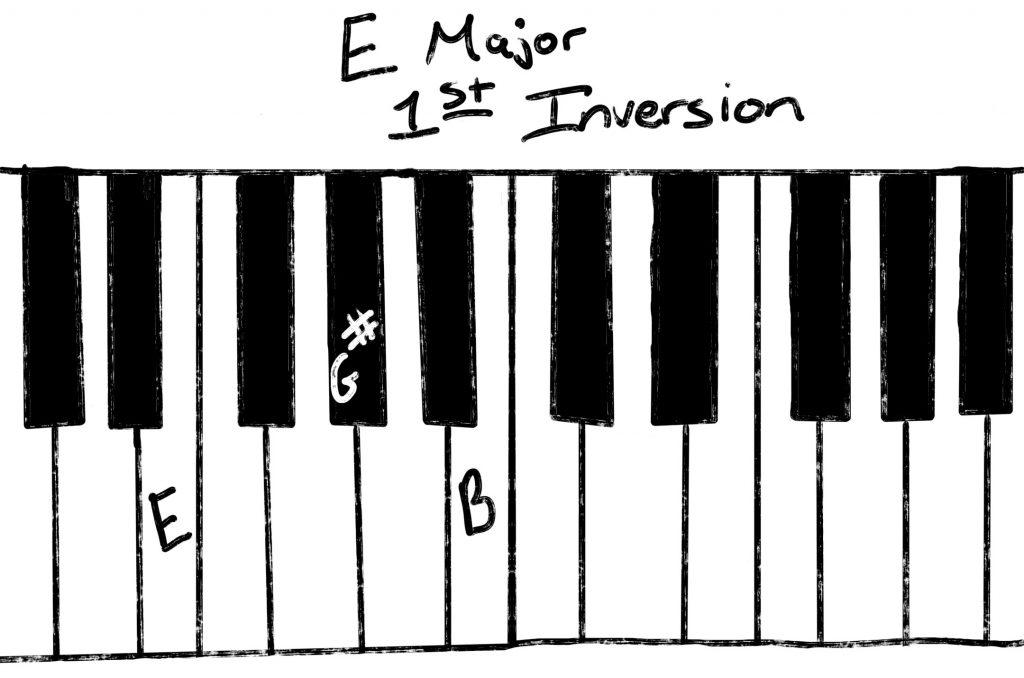 E Major first inversion