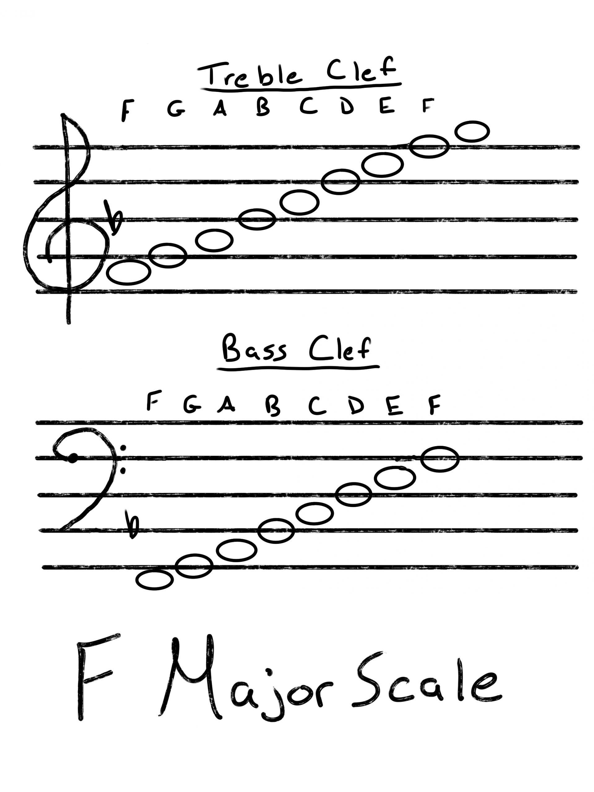 F Major Scale Staff